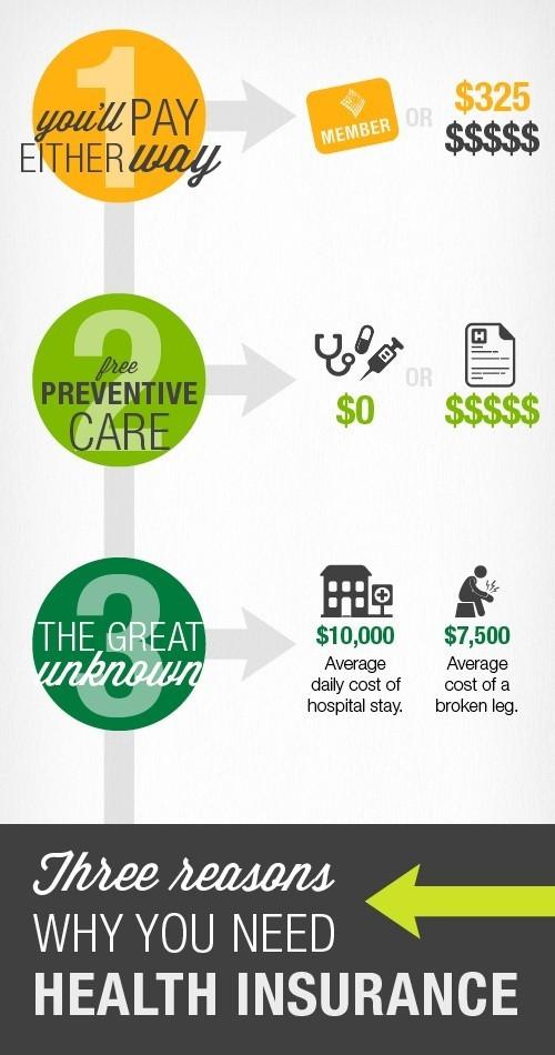 Priority Health - Health Care 101 - Do I need Health Insurance - 3 Reasons