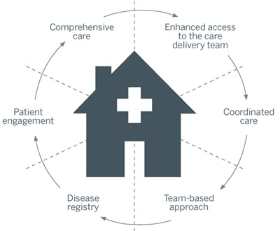 Priority Health_Health Care Delivery_Patient Centered Medical Home_Advanced Medical Home Graphic