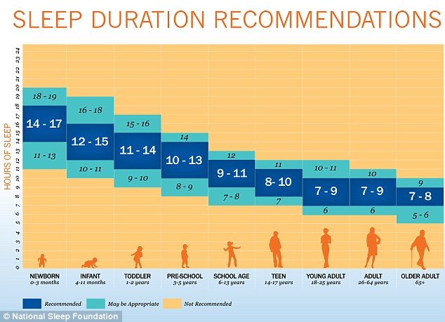 Priority Health_Personal Wellness_Healthy Sleep Routine_Back to School Sleep_Graph